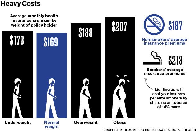 zivotno-osiguranje-gojaznih